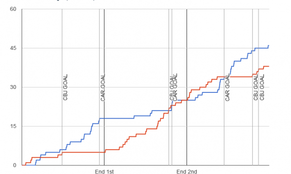 Fenwick chart for 2013-12-23 Blue Jackets 4 at Hurricanes 3