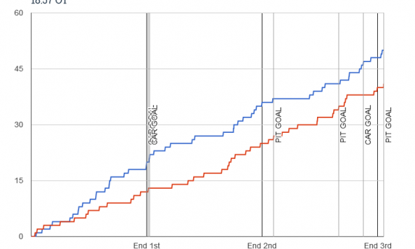 Fenwick chart for 2013-12-27 Penguins 3 at Hurricanes 3 - 18_57 OT