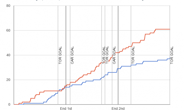 Fenwick chart for 2013-12-29 Hurricanes 2 at Maple Leafs 5