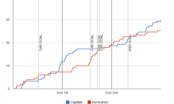 fenwick-graph-2013-12-03-hurricanes-capitals