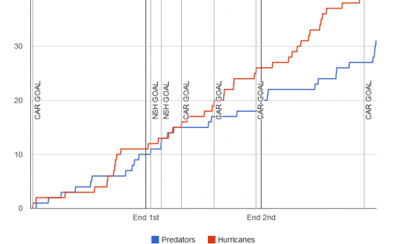 fenwick-graph-2013-12-05-hurricanes-predators