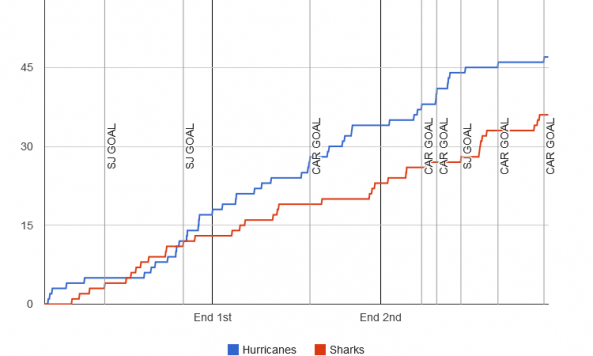 fenwick-graph-2013-12-06-sharks-hurricanes