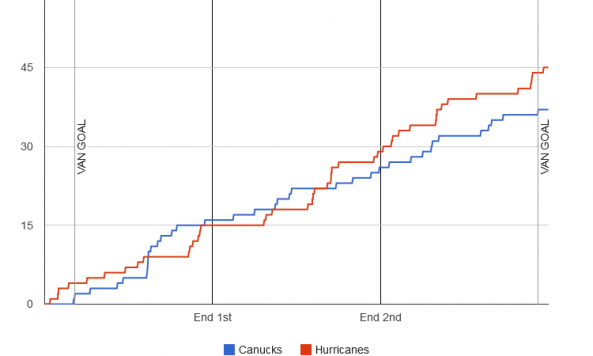 fenwick-graph-2013-12-09-hurricanes-canucks