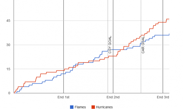 fenwick-graph-2013-12-12-hurricanes-flames
