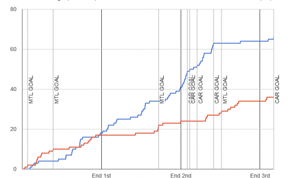Fenwick chart for 2013-12-31 Canadiens 4 at Hurricanes 5 OT