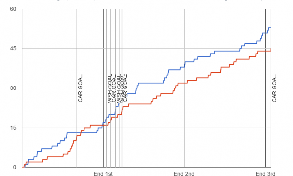 Fenwick chart for 2014-01-02 Hurricanes 4 at Capitals 3 OT