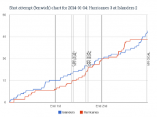Fenwick chart for 2014-01-04 Hurricanes 3 at Islanders 21