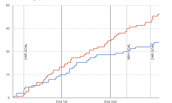 Fenwick chart for 2014-01-05 Predators 1 at Hurricanes 2