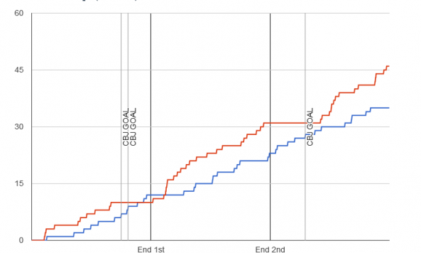 Fenwick chart for 2014-01-10 Hurricanes 0 at Blue Jackets 3
