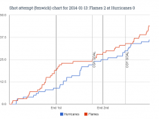 Fenwick chart for 2014-01-13 Flames 2 at Hurricanes 0