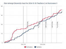 Fenwick chart for 2014-01-18 Panthers 2 at Hurricanes 3