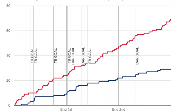 Fenwick chart for 2014-01-19 Lightning 5 at Hurricanes 3