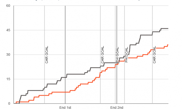 Fenwick chart for 2014-01-22 Hurricanes 3 at Flyers 2