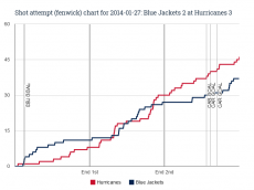 Fenwick chart for 2014-01-27 Blue Jackets 2 at Hurricanes 3