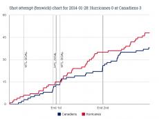 Fenwick chart for 2014-01-28 Hurricanes 0 at Canadiens 3