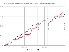 Fenwick chart for 2014-02-04 Jets 2 at Hurricanes 1