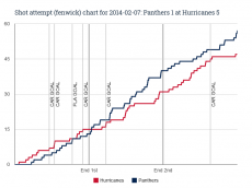 Fenwick chart for 2014-02-07 Panthers 1 at Hurricanes 51