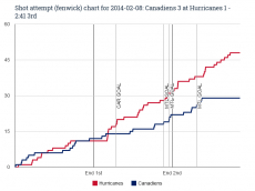 Fenwick chart for 2014-02-08 Canadiens 3 at Hurricanes 1 - 2_41 3rd