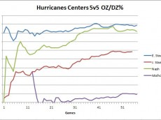 Hurricanes 5v5