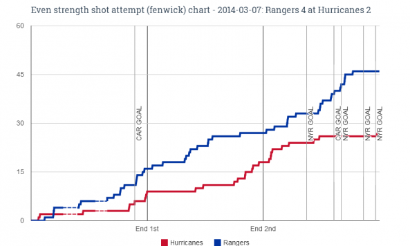 EV fenwick chart for 2014-03-07 Rangers 4 at Hurricanes 2