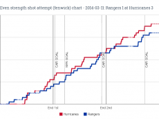 EV fenwick chart for 2014-03-11 Rangers 1 at Hurricanes 3