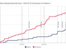 Fenwick chart for 2014-02-25 Hurricanes 2 at Sabres 3