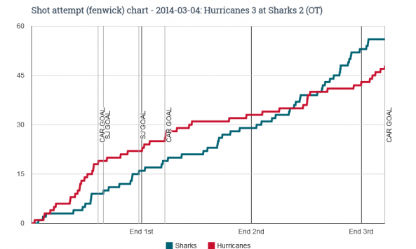 Fenwick chart for 2014-03-04 Hurricanes 3 at Sharks 2 OT