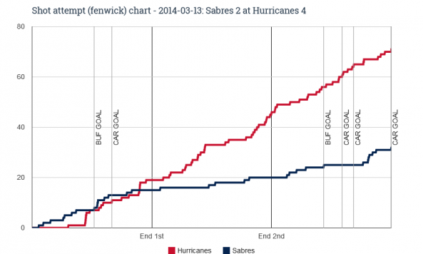 Fenwick chart for 2014-03-13 Sabres 2 at Hurricanes 4