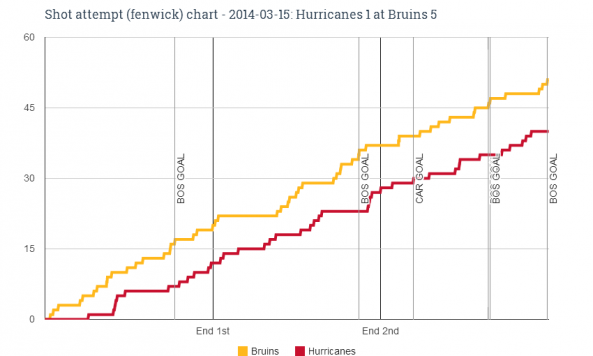 Fenwick chart for 2014-03-15 Hurricanes 1 at Bruins 5