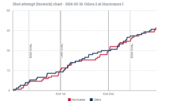 Fenwick chart for 2014-03-16 Oilers 2 at Hurricanes 1