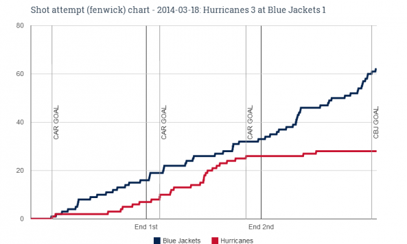 Fenwick chart for 2014-03-18 Hurricanes 3 at Blue Jackets 1