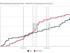 Fenwick chart for 2014-03-22 Hurricanes 3 at Jets 2