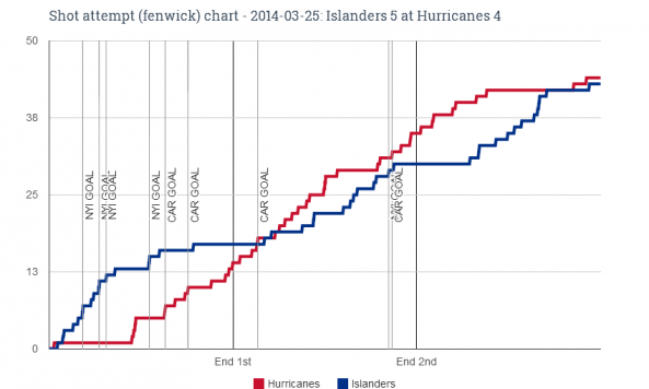 Fenwick chart for 2014-03-25 Islanders 5 at Hurricanes 4
