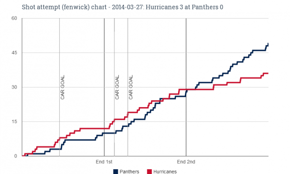 Fenwick chart for 2014-03-27 Hurricanes 3 at Panthers 0