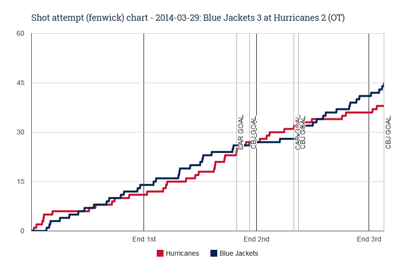 Fenwick chart for 2014-03-29 Blue Jackets 3 at Hurricanes 2 (OT)