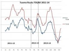 TOI Graph