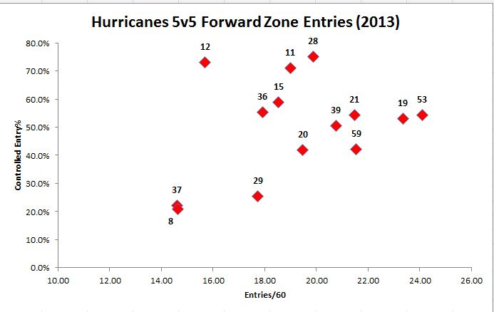 2013 zone entries