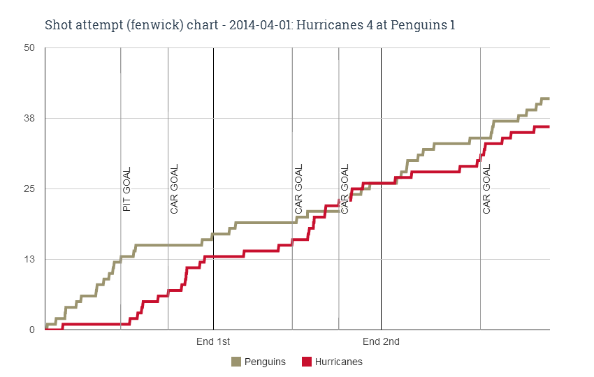 Fenwick chart for 2014-04-01 Hurricanes 4 at Penguins 1