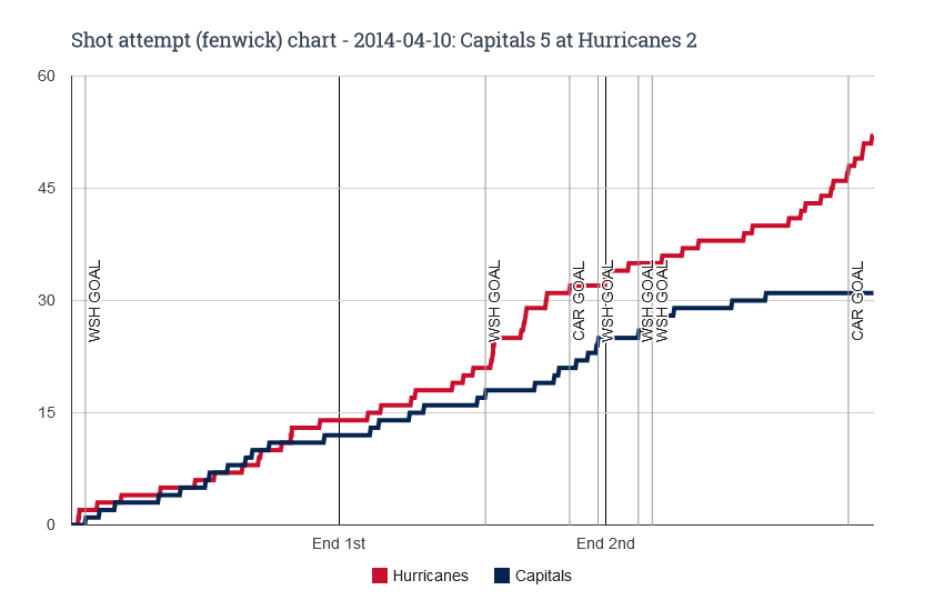 Fenwick chart for 2014-04-10 Capitals 5 at Hurricanes 2