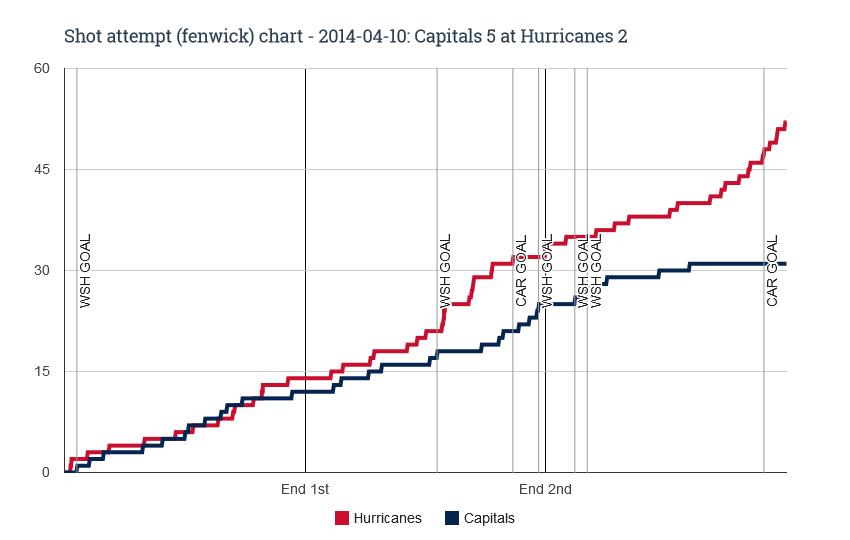 Fenwick chart for 2014-04-10 Capitals 5 at Hurricanes 2