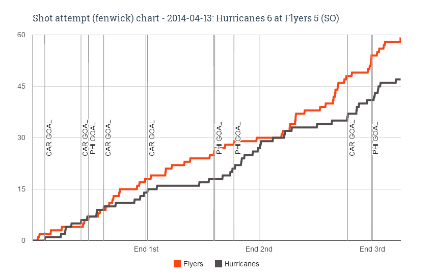 Fenwick chart for 2014-04-13 Hurricanes 6 at Flyers 5 (SO)