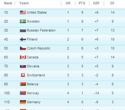 olympicstandings