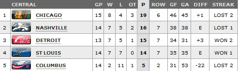 standings_central_11.9.11