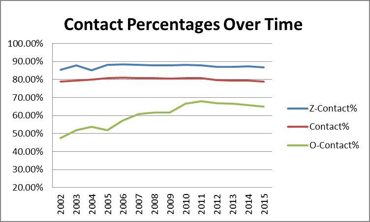 Contact Percentages