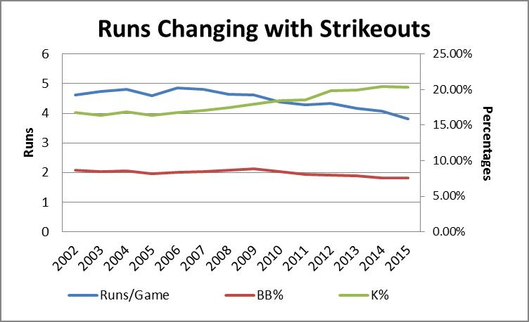 Runs and Strikeouts