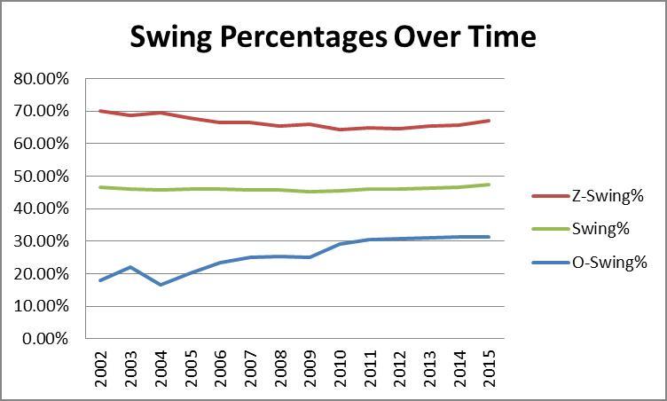 Swing Percentages