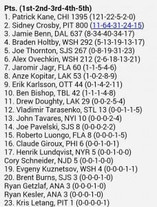 Hart Trophy Votes 2015-2016