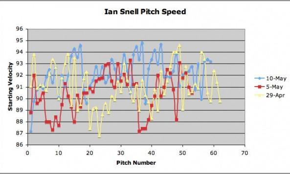 snell velocities