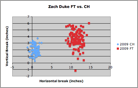Zach Duke FT vs CH