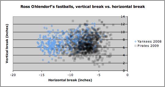 ohlendorf fastballs vbreak vs hbreak